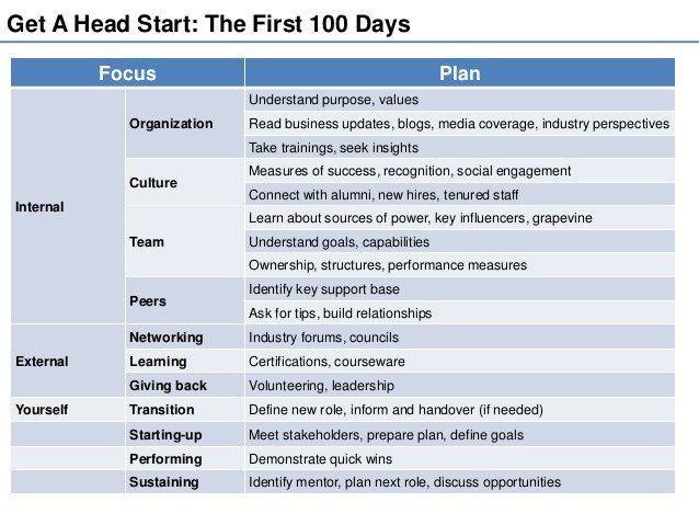 100 Day Plan Template Being Your Best at the Workplace the First 100 Day Plan