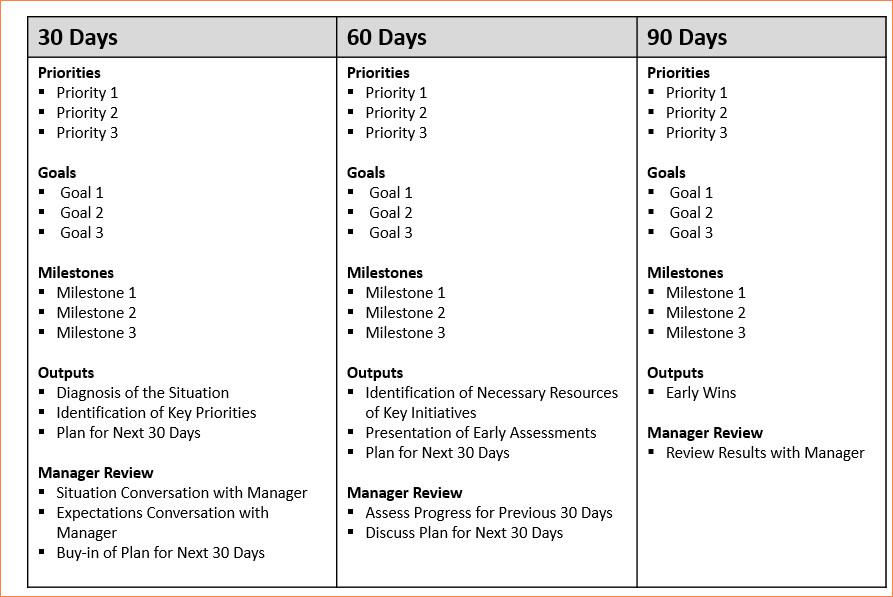 """100 Day Plan Template Résultat De Recherche D Images Pour """"30 60 90 Days Plan"""
