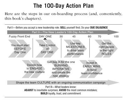 100 Day Planning Template Business Books the New Leader S 100 Day Action Plan