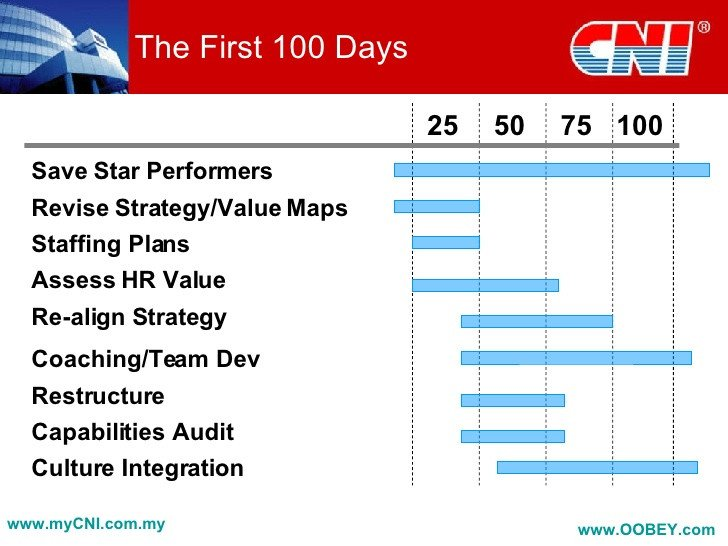 100 Day Planning Template Developing A Post Acquisition Strategy Pletion and Beyond