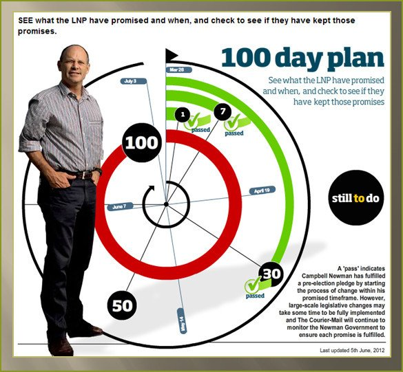 100 Day Planning Template Ly the Depth Varies Newmania the Slippery Slope