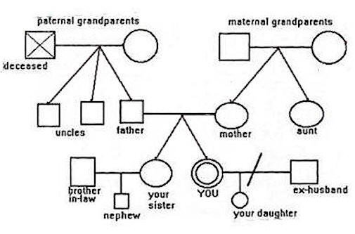 "3 Generation Genogram Template How to Make and Use A Family ""genogram"" Map"
