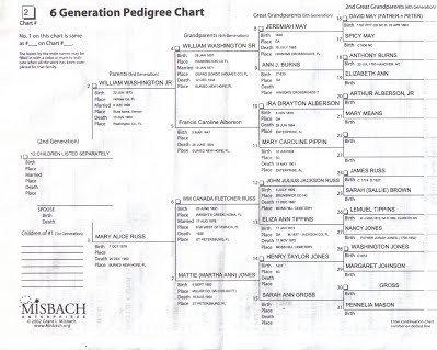 "6 Generation Pedigree Chart 08 Six Generation Pedigree Charts & ""when Russ Meets May"