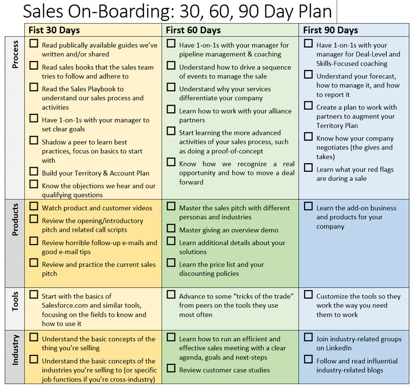 90 Day Business Plan Template 30 60 90 Day Business Plan for Sales Territory Don T