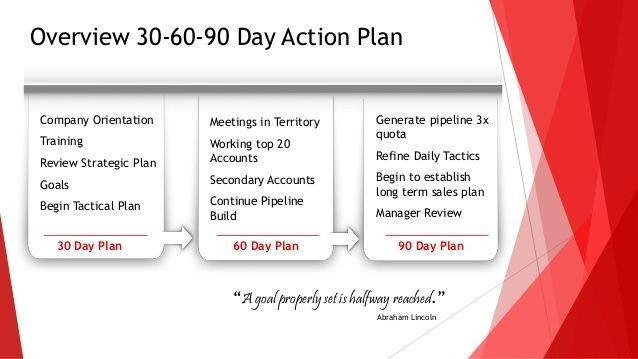 90 Day Sales Plan 30 60 90 Days Plan New Job Marketing Google Search