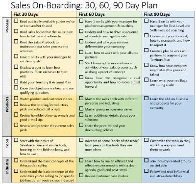 90 Day Sales Plan Sales Boarding 30 60 90 Day Plan