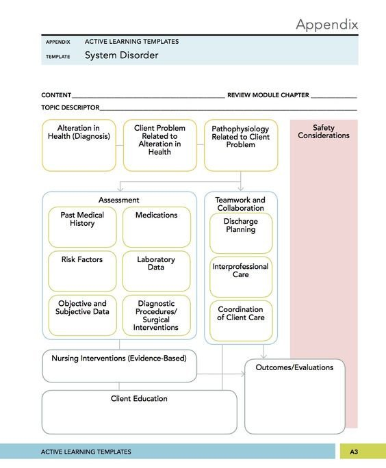 Ati System Disorder Template Example Pinterest • the World's Catalog Of Ideas
