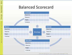Balanced Scorecard Excel Template 17 Plantillas Y Ejemplos De Cuadros De Mando Integral Gratis
