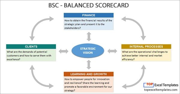Balanced Scorecard Excel Template Balanced Scorecard Bsc Strategy Map Example Template Excel