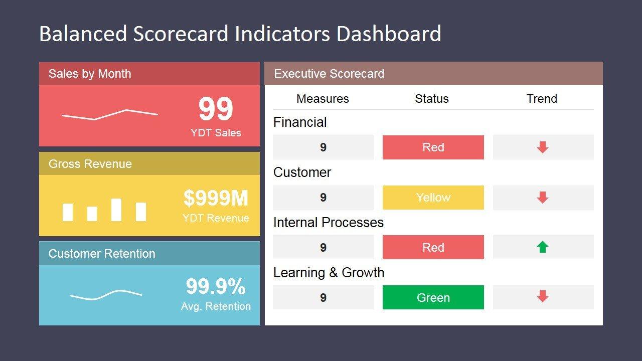 Balanced Scorecard Excel Template Balanced Scorecard Indicators Dashboard Slidemodel