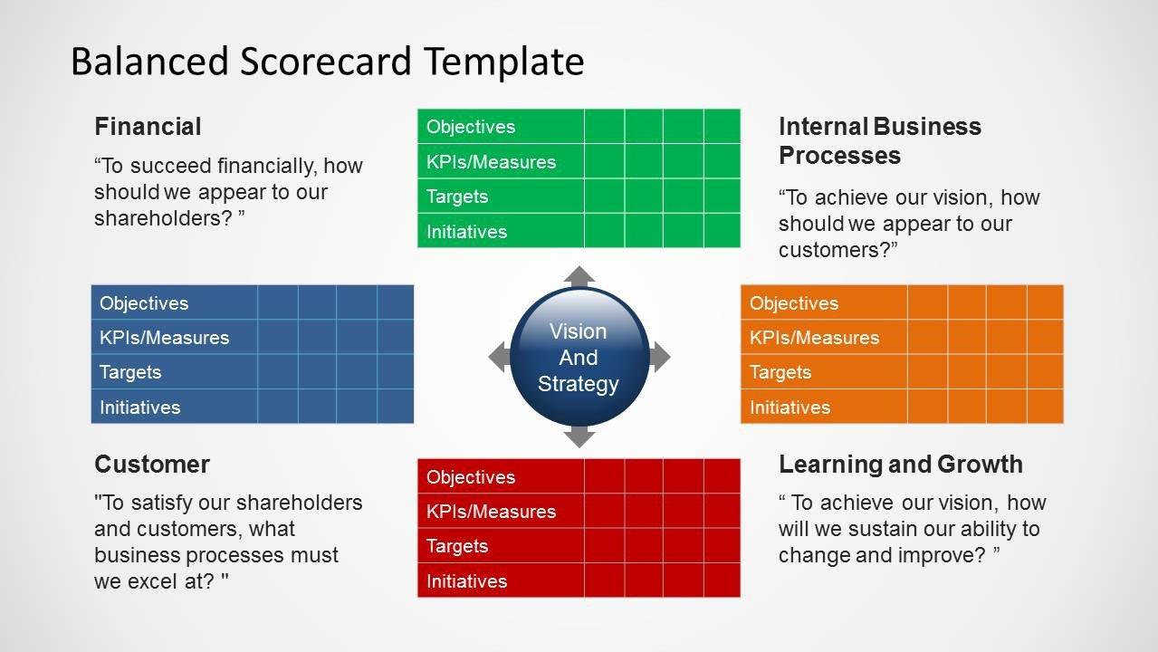 Balanced Scorecard Excel Template Balanced Scorecard Template for Powerpoint Slidemodel