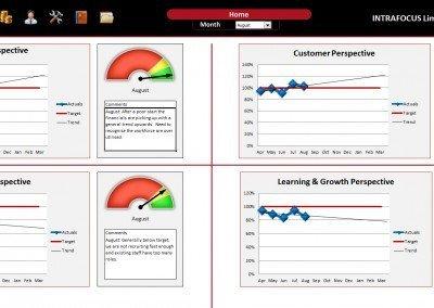 Balanced Scorecard Template Excel Balanced Scorecard Spreadsheet Intrafocus
