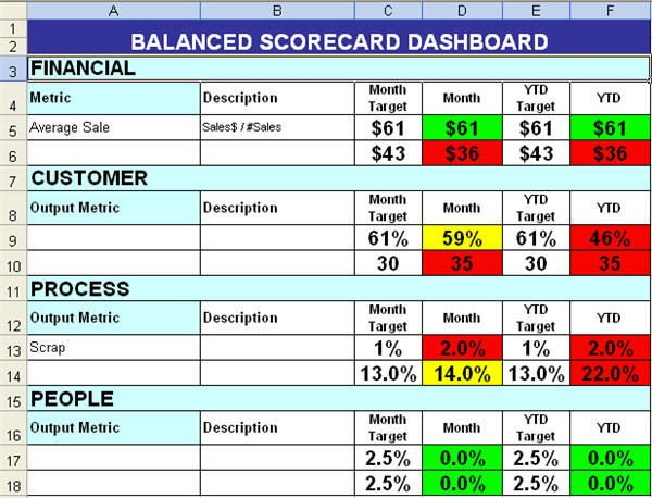 Balanced Scorecard Template Excel Employee Kpi Template Excel