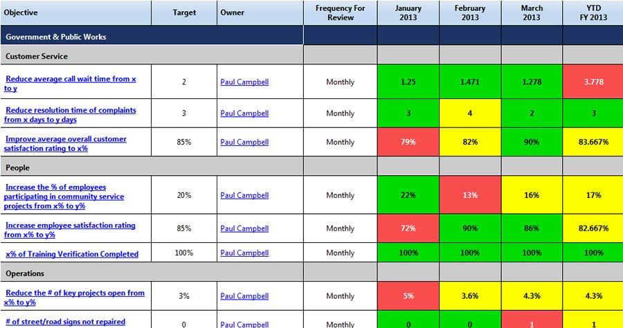 Balanced Scorecard Template Excel Excel Scorecard Template