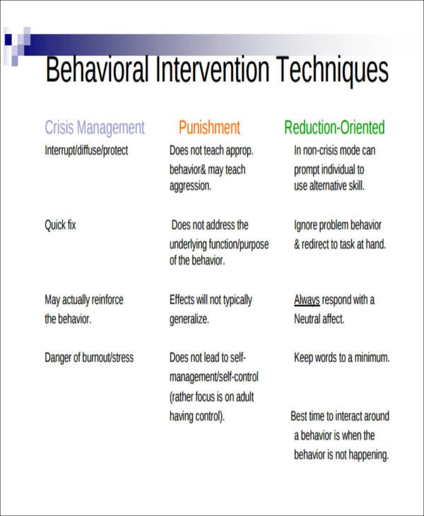 Behavior Modification Plan Example Behavior Intervention Plan Example 6 Examples In Word Pdf