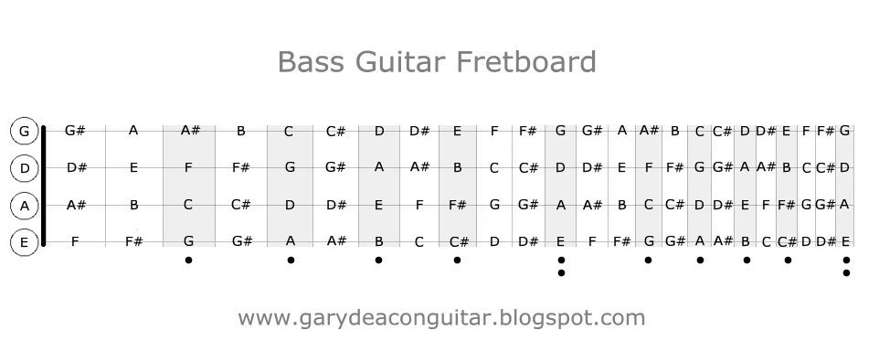 Blank Bass Fretboard Diagram Gary Deacon solo Guitarist Bass Guitar Fretboard Diagram