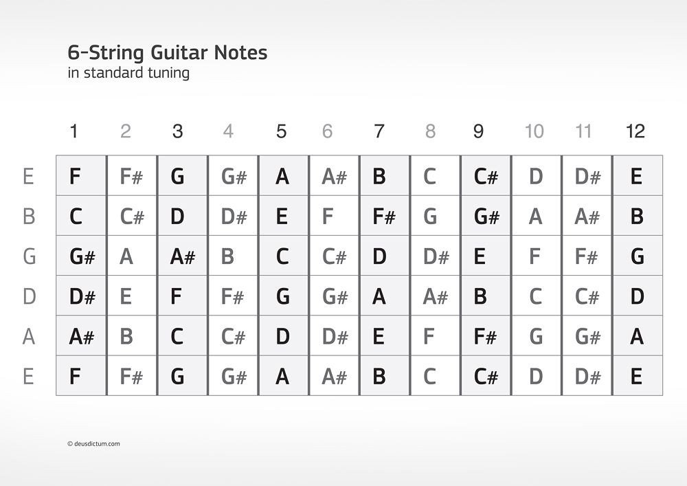 Blank Bass Fretboard Diagram Guitar Fretboard Diagram Printable