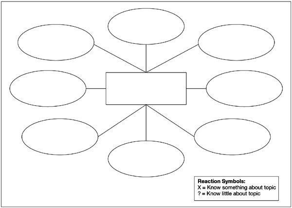 Blank Concept Map Template Pix for Blank Concept Map with 5 Bubbles
