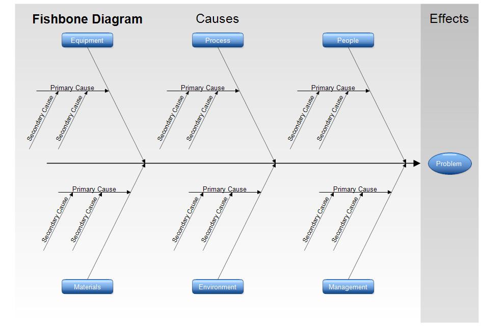 Blank Fishbone Diagram Template Free Fishbone Diagram Template 12 Blank Word Excel