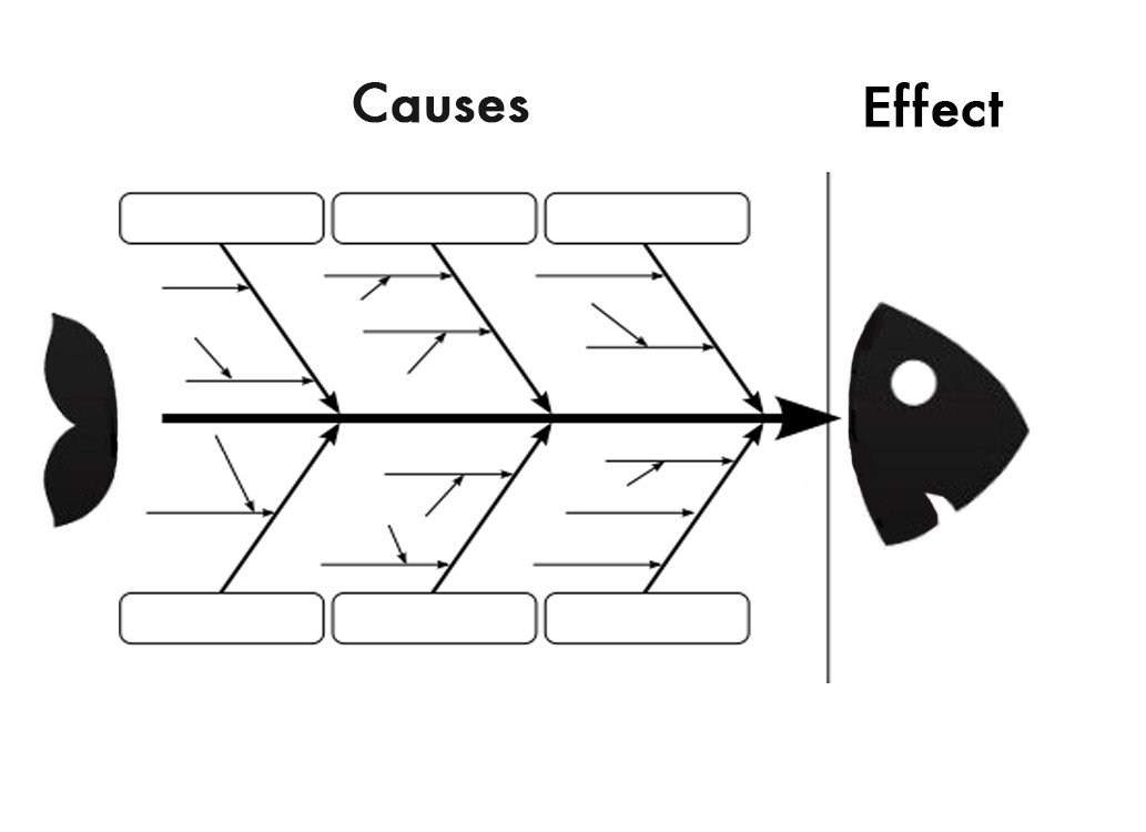 Blank Fishbone Diagram Template the Fishbone Diagram 7 Basic Quality tools Lean