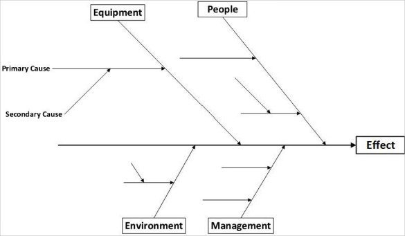 Blank Fishbone Diagram Template Word 7 Fishbone Diagram Teemplates Pdf Doc