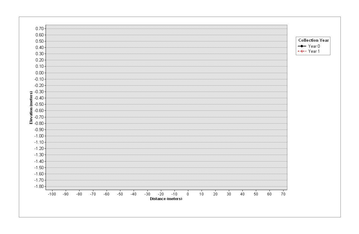 Blank Line Graph Template Arcgis 10 2 Arcpy Graph Function Creates Empty Graph