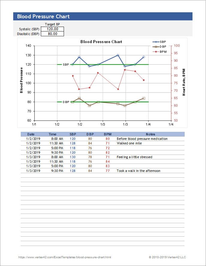 Blood Pressure Chart Template Free Blood Pressure Chart and Printable Blood Pressure Log