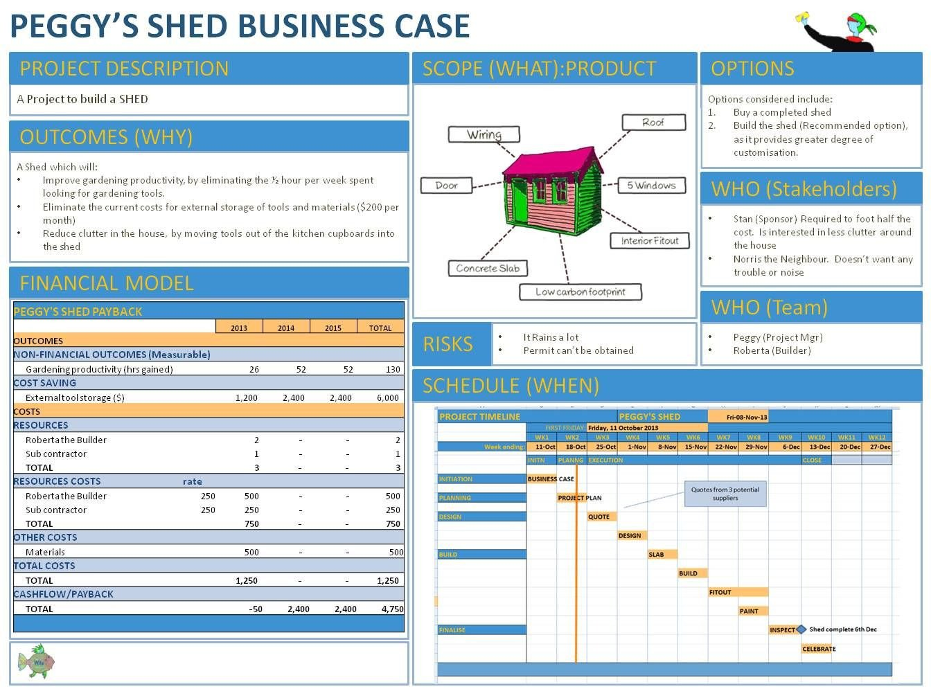 Business Case Template Ppt Page Business Case Wiluprojects Gqabd2db