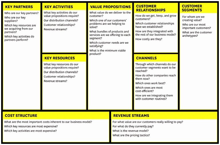 Business Model Canvas Template Excel 7 Business Model Generation Canvas Template Rtbty