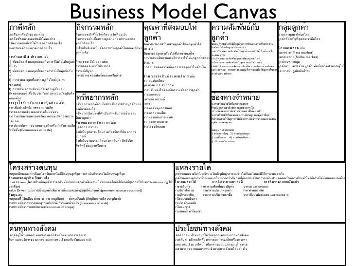 Business Model Canvas Template Excel Business Model Canvas Template