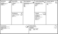 Business Model Canvas Template Excel Political Awareness Best Of Epm Pinterest
