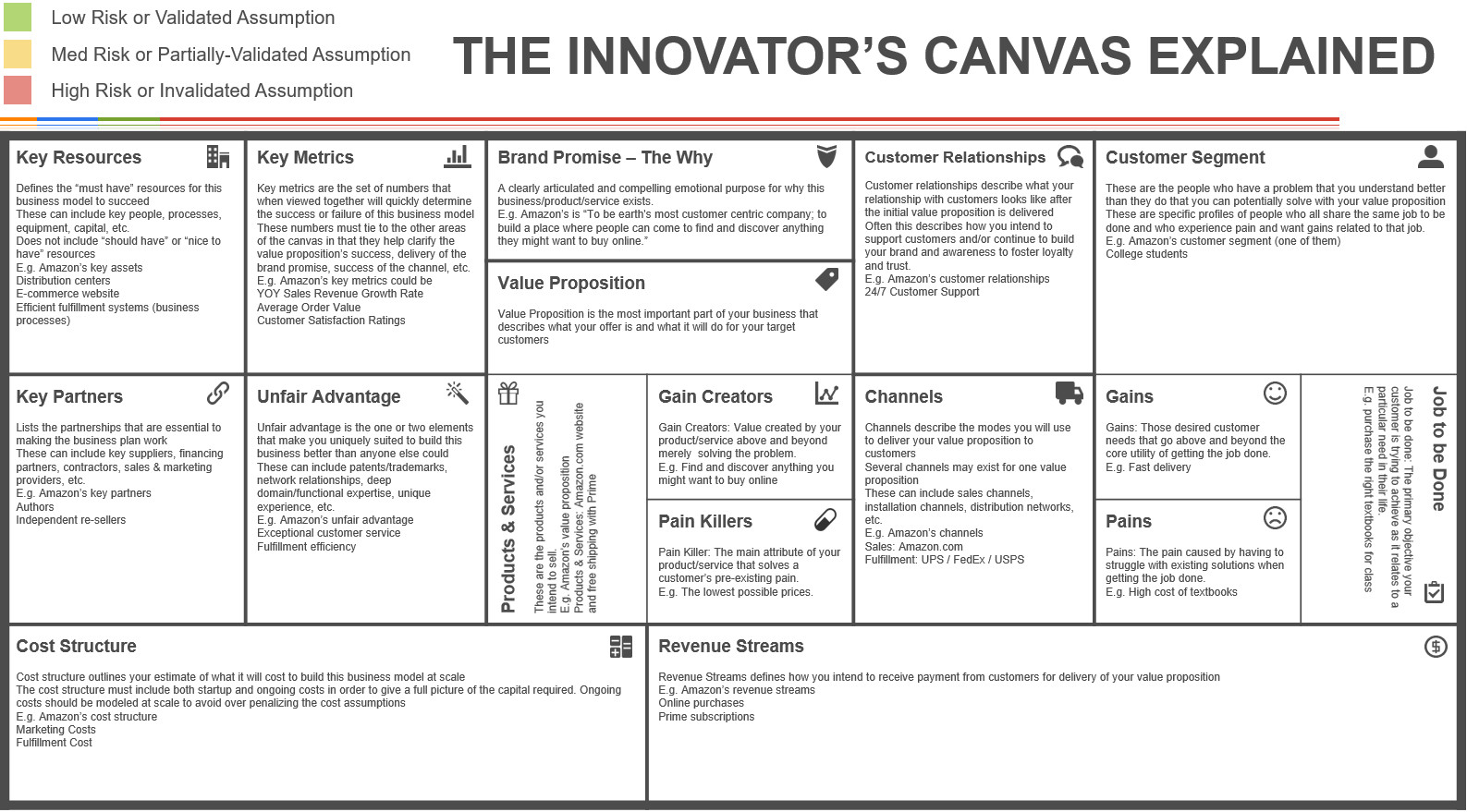 Business Model Canvas Template Excel the Innovator S Canvas A Step by Step Guide to Business