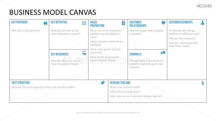 Business Model Canvas Template Ppt Business Canvas Template Ppt
