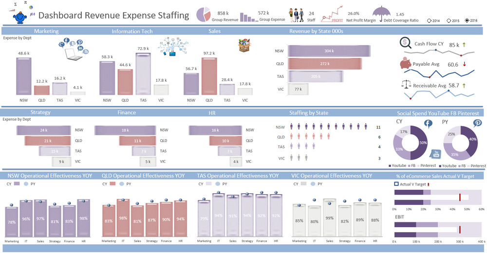Call Center Staffing Model Template Revenue Kpi Dashboard — Excel Dashboards Vba and More