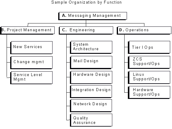 Call Center Staffing Model Template Zcs Operational Best Practices Operational Structure and