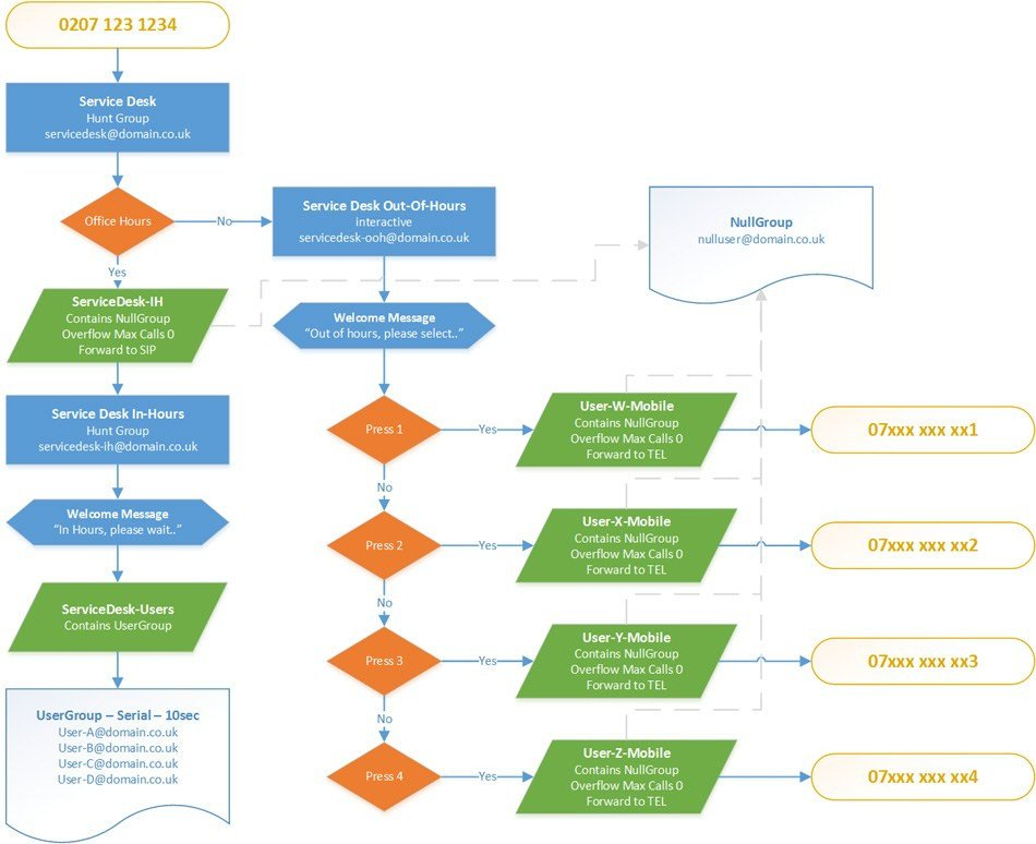 Call Flow Diagram Visio Call Center Flowchart Flow Diagram Visio Shapes Download
