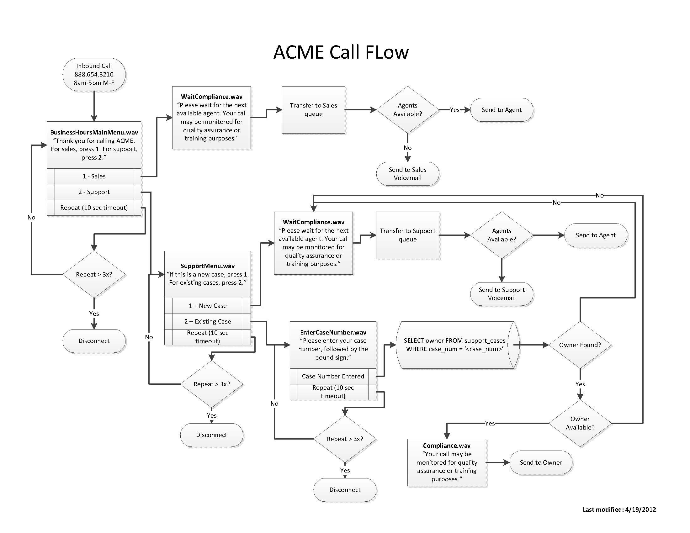 Call Flow Diagram Visio How to Design Good Call Flows