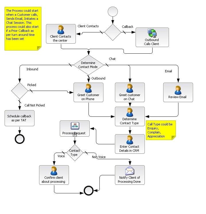 Call Flow Diagram Visio Ivr Flow Chart Template Ivr Call Flow Diagram Visio Data