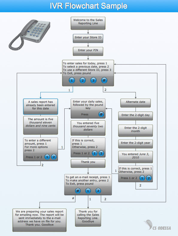 Call Flow Diagram Visio Layout Design Gallery Category Page 8 Designtos