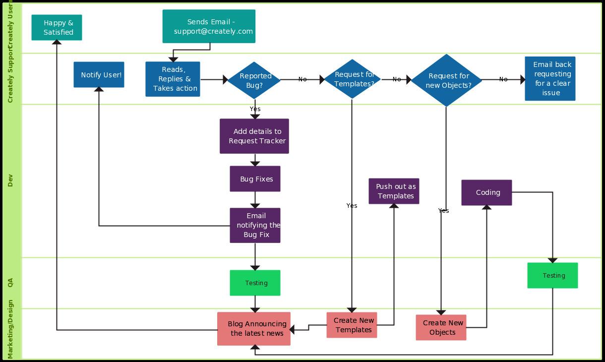 Call Flow Diagram Visio Support Process Swimlane Swimlane Flowchart Illustrate