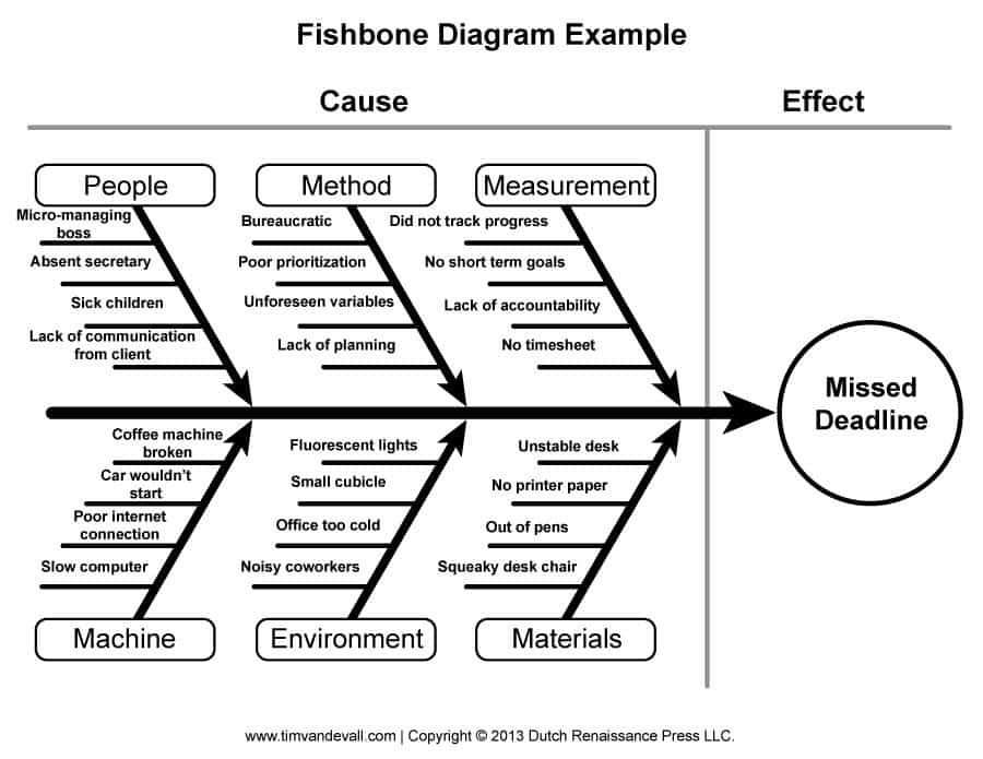Cause and Effect Diagram Template 43 Great Fishbone Diagram Templates & Examples [word Excel]