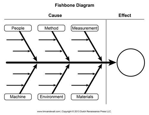 Cause and Effect Diagram Template Blank Fishbone Diagram Template