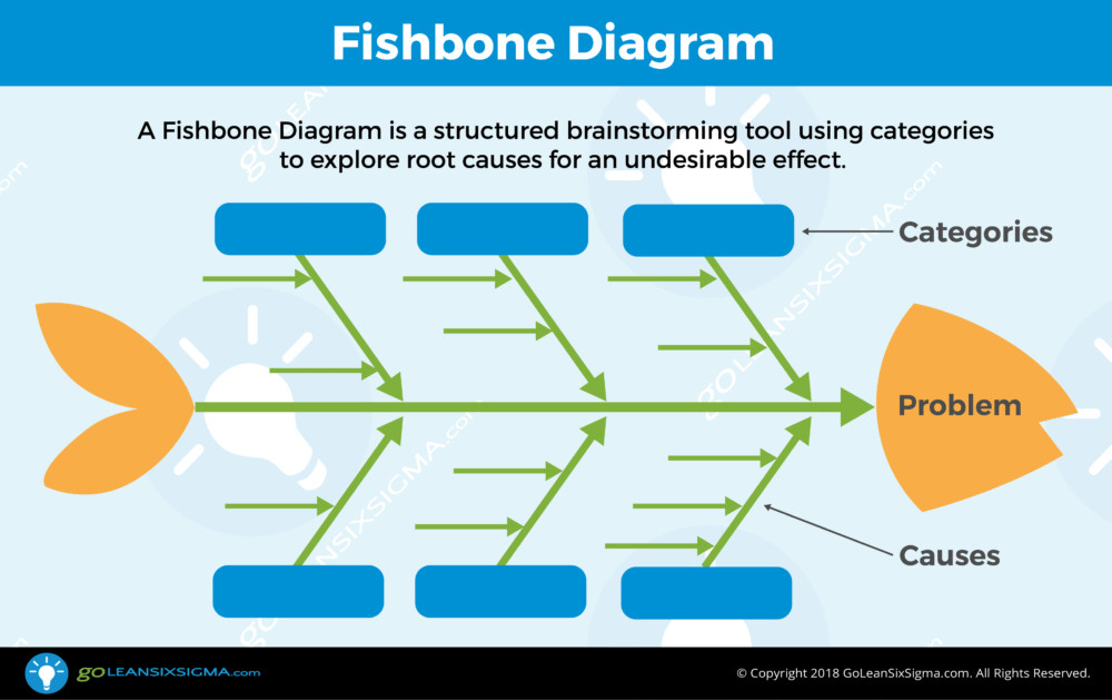 Cause and Effect Diagram Template Fishbone Diagram Aka Cause & Effect Diagram Template