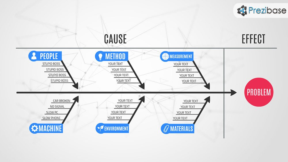 Cause and Effect Diagram Template Fishbone Diagram Prezi Template
