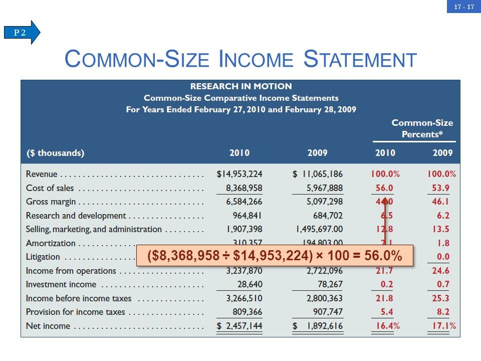 Common Size Income Statement Template Analysis Of Financial Statements Ppt