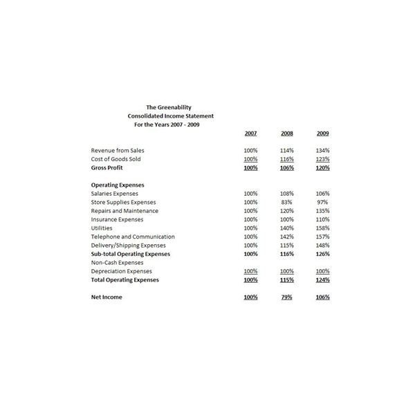 Common Size Income Statement Template Analysis Of Parative and Mon Size Financial