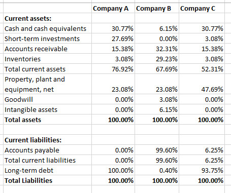 Common Size Income Statement Template Analyze A Mon Size Balance Sheet In E Statement and