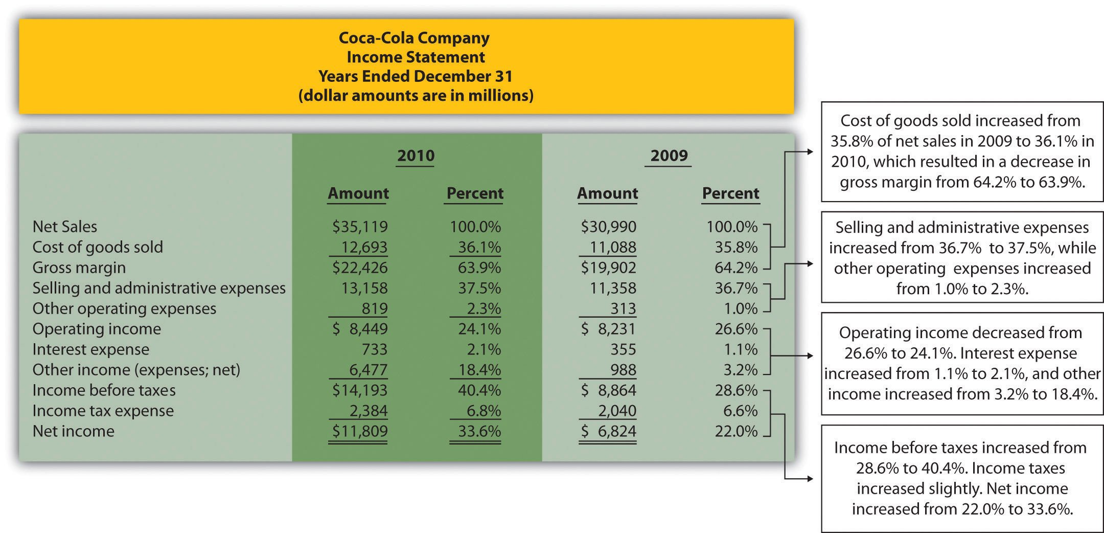 Common Size Income Statement Template Mon Size Analysis Of Financial Statements