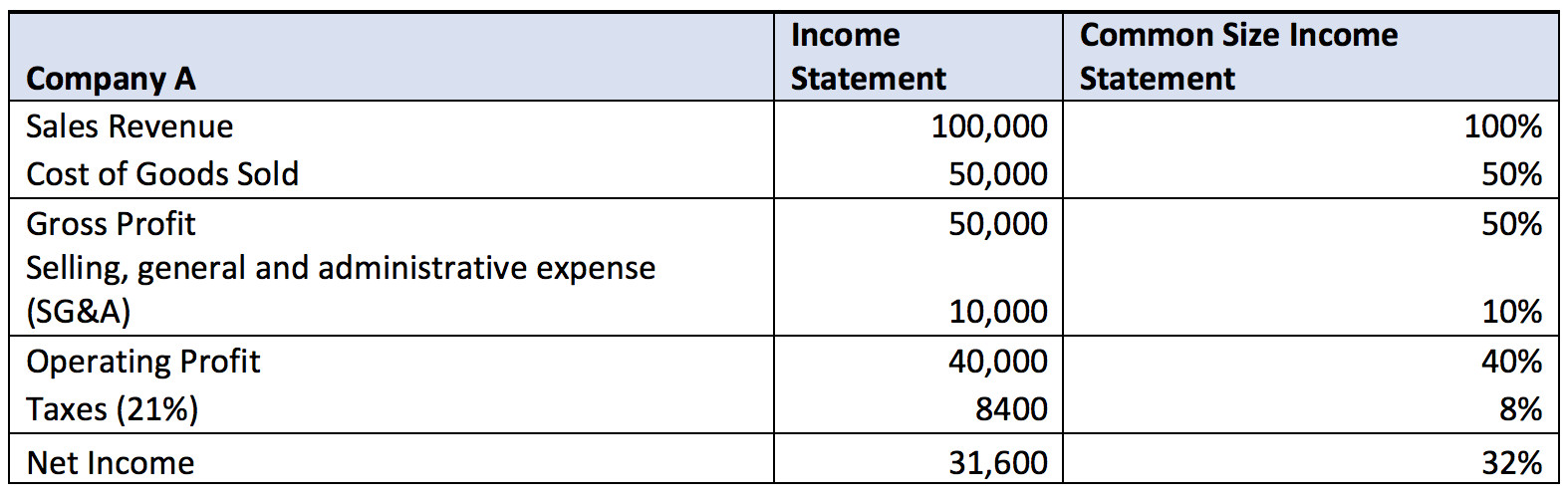 Common Size Income Statement Template Mon Size In E Statement