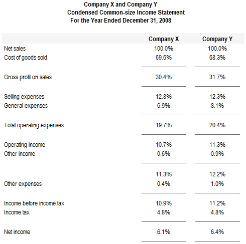 Common Size Income Statement Template Preparation Of Mon Size Financial Statements